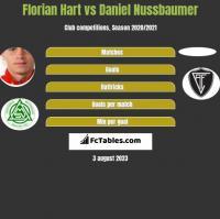 Florian Hart vs Daniel Nussbaumer h2h player stats