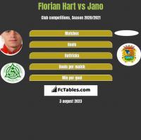 Florian Hart vs Jano h2h player stats