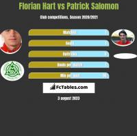 Florian Hart vs Patrick Salomon h2h player stats