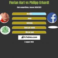 Florian Hart vs Philipp Erhardt h2h player stats