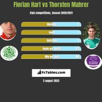 Florian Hart vs Thorsten Mahrer h2h player stats