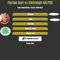 Florian Hart vs Christoph HALPER h2h player stats