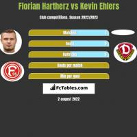 Florian Hartherz vs Kevin Ehlers h2h player stats
