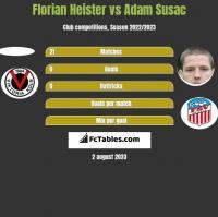 Florian Heister vs Adam Susac h2h player stats