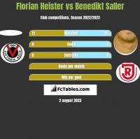 Florian Heister vs Benedikt Saller h2h player stats