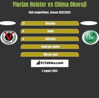 Florian Heister vs Chima Okoroji h2h player stats