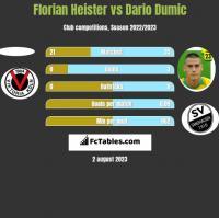 Florian Heister vs Dario Dumic h2h player stats