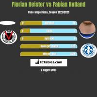 Florian Heister vs Fabian Holland h2h player stats