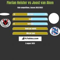 Florian Heister vs Joost van Aken h2h player stats