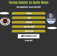 Florian Heister vs Kevin Wolze h2h player stats