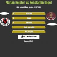 Florian Heister vs Konstantin Engel h2h player stats