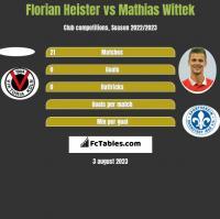 Florian Heister vs Mathias Wittek h2h player stats