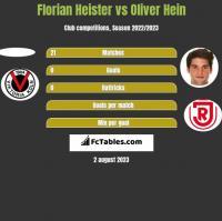 Florian Heister vs Oliver Hein h2h player stats