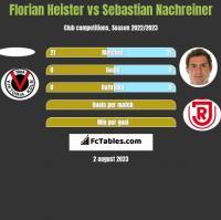 Florian Heister vs Sebastian Nachreiner h2h player stats