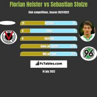 Florian Heister vs Sebastian Stolze h2h player stats