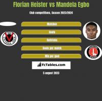 Florian Heister vs Mandela Egbo h2h player stats