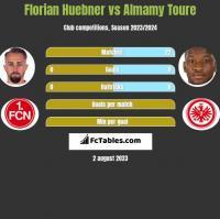 Florian Huebner vs Almamy Toure h2h player stats