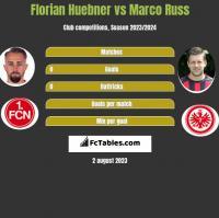 Florian Huebner vs Marco Russ h2h player stats