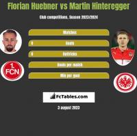 Florian Huebner vs Martin Hinteregger h2h player stats