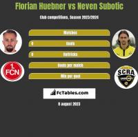 Florian Huebner vs Neven Subotic h2h player stats