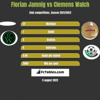Florian Jamnig vs Clemens Walch h2h player stats