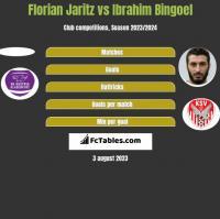Florian Jaritz vs Ibrahim Bingoel h2h player stats