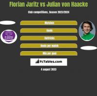 Florian Jaritz vs Julian von Haacke h2h player stats
