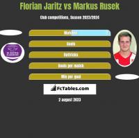 Florian Jaritz vs Markus Rusek h2h player stats
