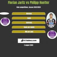 Florian Jaritz vs Philipp Huetter h2h player stats