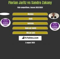 Florian Jaritz vs Sandro Zakany h2h player stats
