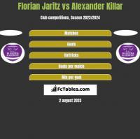 Florian Jaritz vs Alexander Killar h2h player stats
