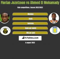 Florian Jozefzoon vs Ahmed El Mohamady h2h player stats