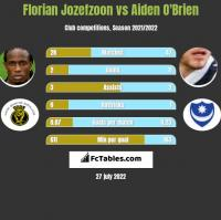Florian Jozefzoon vs Aiden O'Brien h2h player stats