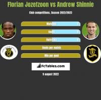 Florian Jozefzoon vs Andrew Shinnie h2h player stats