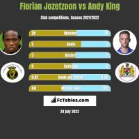 Florian Jozefzoon vs Andy King h2h player stats