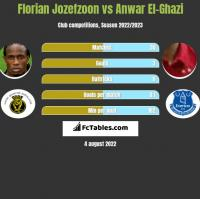 Florian Jozefzoon vs Anwar El-Ghazi h2h player stats