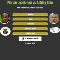 Florian Jozefzoon vs Ashley Cole h2h player stats