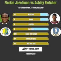 Florian Jozefzoon vs Ashley Fletcher h2h player stats
