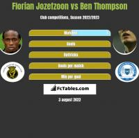 Florian Jozefzoon vs Ben Thompson h2h player stats