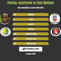 Florian Jozefzoon vs Ben Watson h2h player stats