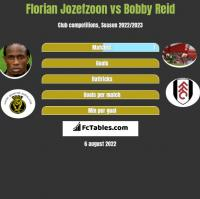 Florian Jozefzoon vs Bobby Reid h2h player stats