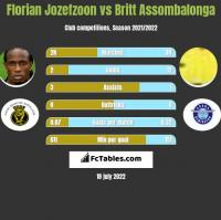 Florian Jozefzoon vs Britt Assombalonga h2h player stats