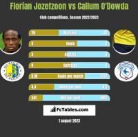 Florian Jozefzoon vs Callum O'Dowda h2h player stats