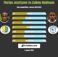 Florian Jozefzoon vs Callum Robinson h2h player stats