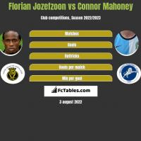 Florian Jozefzoon vs Connor Mahoney h2h player stats