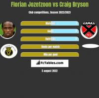 Florian Jozefzoon vs Craig Bryson h2h player stats
