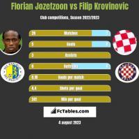 Florian Jozefzoon vs Filip Krovinovic h2h player stats