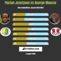 Florian Jozefzoon vs George Moncur h2h player stats