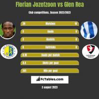 Florian Jozefzoon vs Glen Rea h2h player stats
