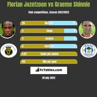 Florian Jozefzoon vs Graeme Shinnie h2h player stats